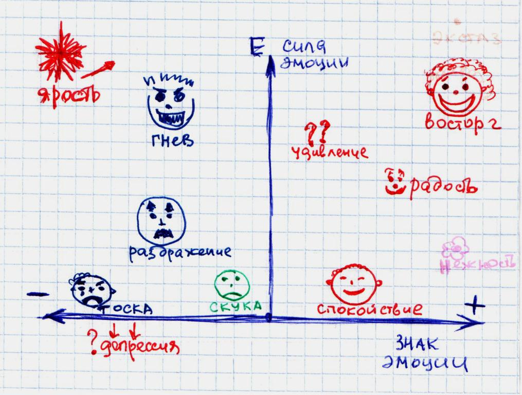 карта эмоций