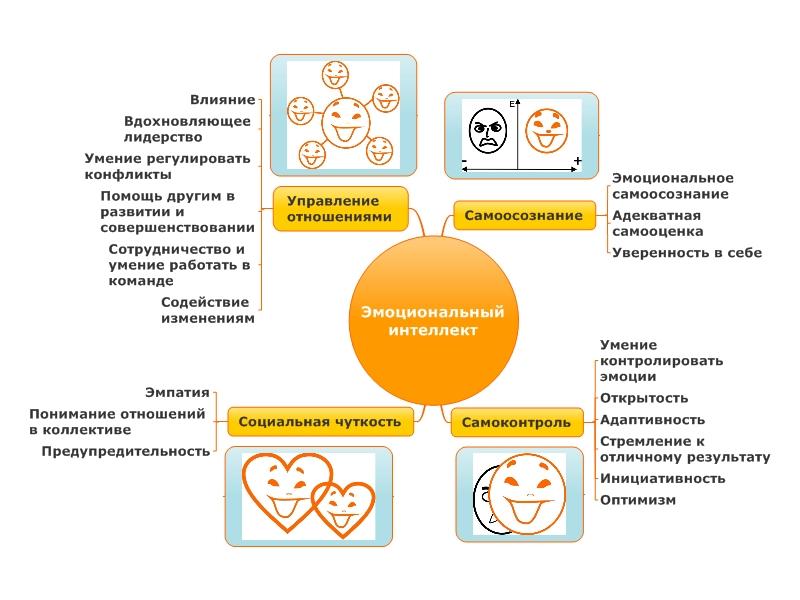структура эмоционального интеллекта